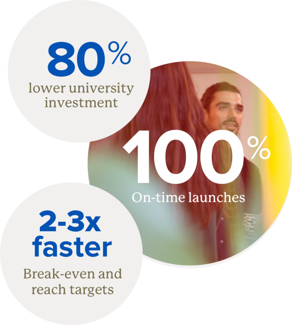 Keypath Home page montage 80 percent lower university investment 100 percent on time launches 2 to 3 times faster break even and reach targets